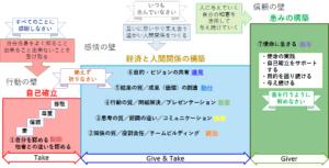 Ⓒ行動コミュニケーション学会®